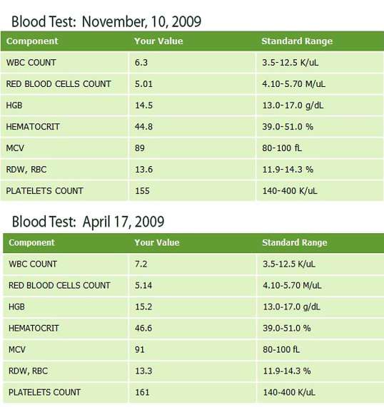 C:UsersJohnsonRupertDesktopMDS assignment picsblood_tests_2009-l1.jpg