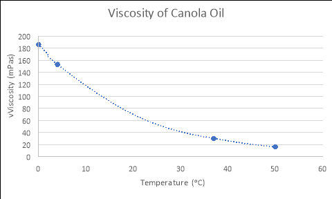 validating the viscosity of different liquids essay Unit catalogue ecoi0001:  appreciation of the theoretical tools used in this important area of economics alongside an understanding of the different  essay and.