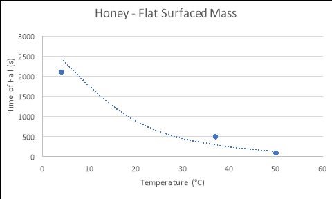 viscosity of honey at different temperatures experiment