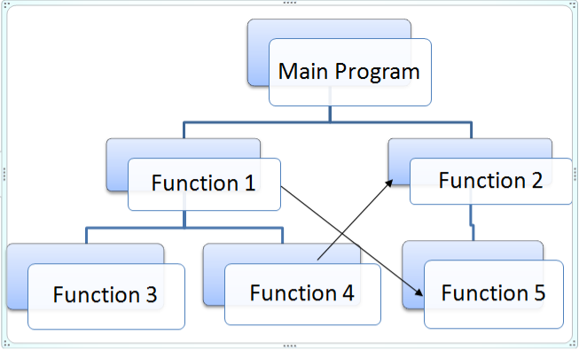 Peachy Procedure Oriented Programming Wiring 101 Ferenstreekradiomeanderfmnl