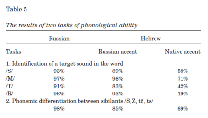 phonological processing of second language phonemes French/english bilingual children (n =40) in french language schools participated in an 8-month longitudinal study of the relation between phonological processing skills and reading in french and englishparticipants were administered measures of phonological awareness, working memory, naming speed, and reading in both languages.
