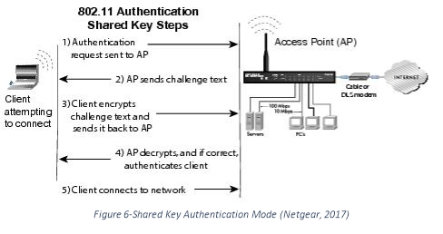 wireless local area networks and security mechanisms Udp for ieee 80211b wlan using wep and wpa security protocols   mechanisms on the ieee 80211g networks throughput in an enterprise network.