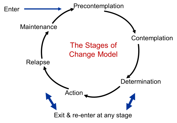 http://sphweb.bumc.bu.edu/otlt/MPH-Modules/SB/SB721-Models/Stages%20of%20Change.png