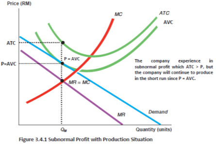 Monopolistic Competition Market Structure with Astro Company