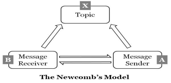 http://communicationtheory.org/wp-content/uploads/2011/09/the-newcombs-model-diagram.jpg