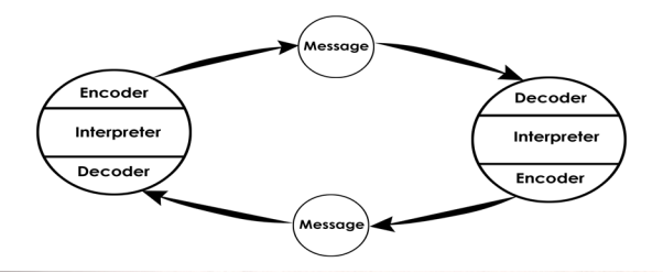 theories of communication in education Communication models and theories wilbur schramm's modifications: added to the model the context of the relationship, and how that relationship will affect.