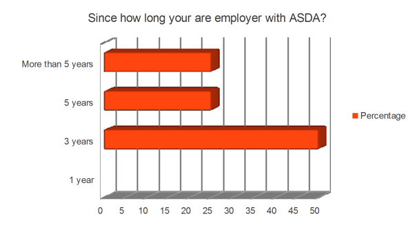 asda employee motivation research In today's highly competitive business market, value and retention of its workers is of significant importance to any organisation nowadays, employees expect their.