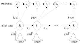 Image result for Hidden Markov Model
