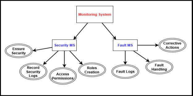 C:UserssaqibAppDataLocalMicrosoftWindowsINetCacheContent.Wordmonitoring Syssten.png