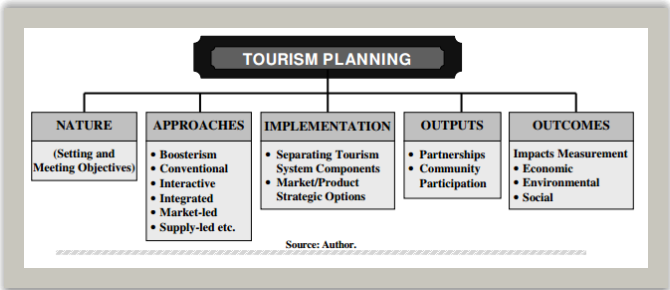 different types of sustainable tourism tourism essay Conceptual definition sustainable tourism development guidelines and management practices are applicable to all forms of tourism in all types of destinations,.
