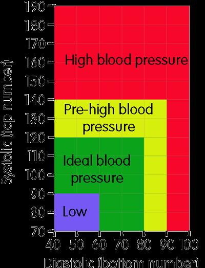 http://www.bloodpressureuk.org/BloodPressureandyou/Thebasics/Bloodpressurechart/main_content/wFvl/large