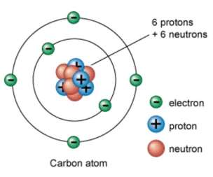 Image result for atomic structure theory