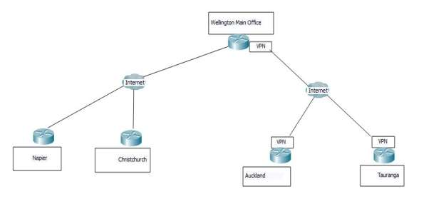 Creating A Wan Diagram