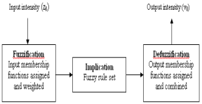 can reduce computational complexity figure 9 is the block diagram of  the process developed for the fuzzy logic technique implemented for this  work