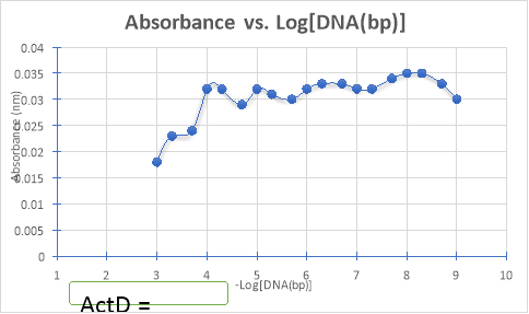 measuring binding constant of ethidium bromide etbr to dna Ethidium binding affinity of circular x deoxyribonucleic  rescence of the dye-dna complex to measure binding affinity and  ethidium bromide extinclion .