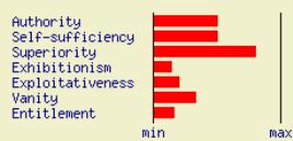 http://personality-testing.info/tests/NPI/NPIfi.php?F1=4&F2=3&F3=4&F4=1&F5=1&F6=1&F7=1
