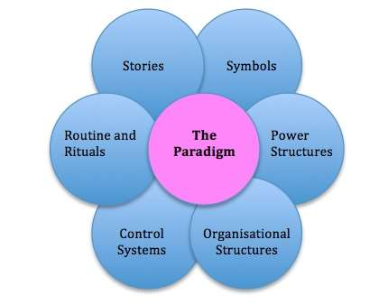 Image result for Elements of the cultural web of an organization