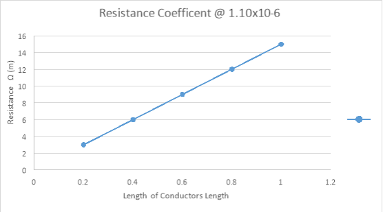Cool nichrome wire resistance table gallery electrical circuit relationship between a conductors length and wire greentooth Images