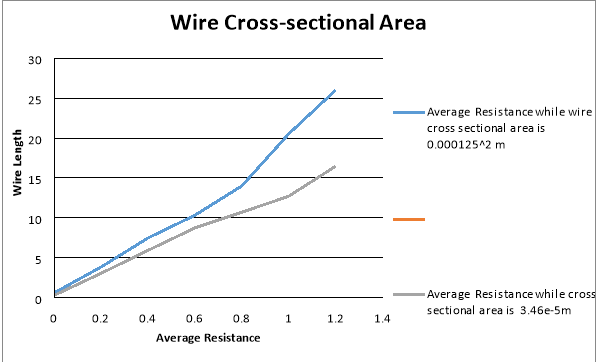 Relationship between a conductors length and wire will increase was stated in my hypothesis and was supported by the results as the length increased to 040m and the end result of the resistance was keyboard keysfo