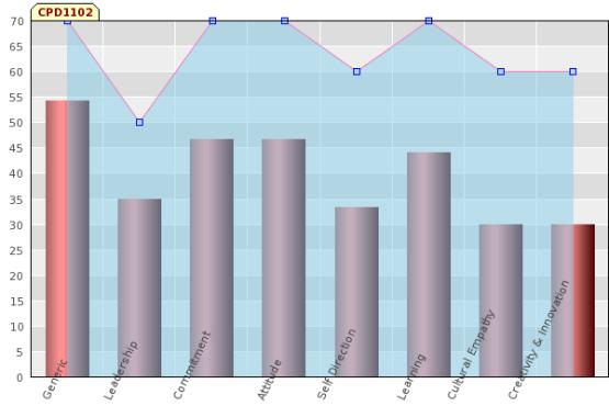 C:UsersIrenaDocumentsAPICSemester 1Professional Development PlanningGraph.png