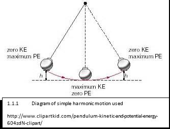 Torsional pendulum preliminary experiment 2 essay