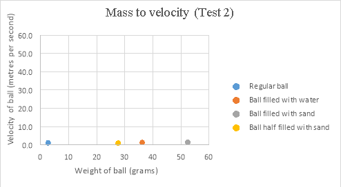 factors affecting velocity of a sphere rolling down incline The physics of bowling,  the pins are knocked down analyzing the physics of bowling is very useful because it allows one to understand the factors that.