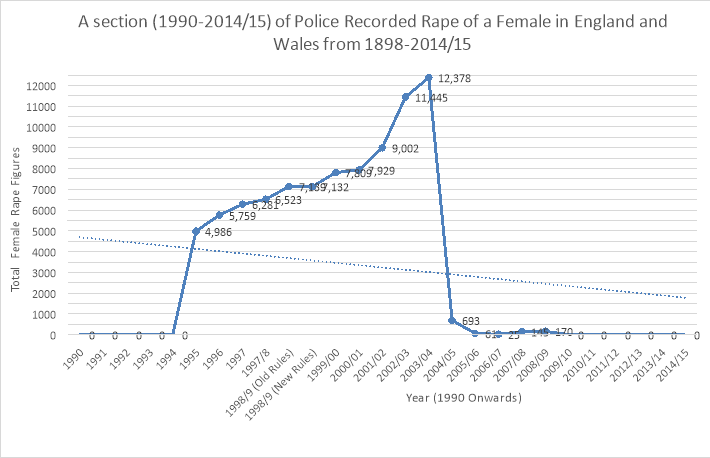 "rape analysis A historical summary and analysis of rape law introduction rape is an unfortunate occurrence that has bedevilled legal systems and it is the most serious sexual offence in english criminal law it is essentially reflective of the male-centrism of society historically, the offence of rape was concerned particularly with the ""theft of."