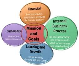 Image result for balanced scorecard