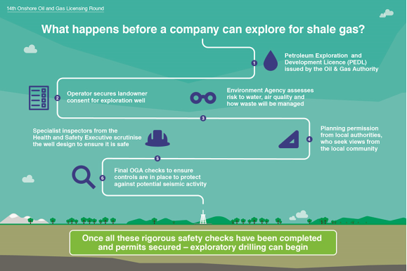 Infographic: What happens before a company can explore for shale gas?