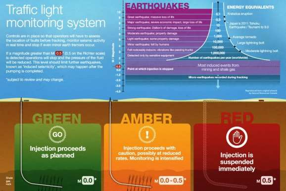 Infographic: Seismic activity traffic light monitoring system