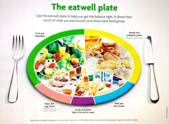 Image result for The eat well plate (Food Standards Agency