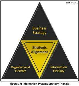 Image result for information systems triangle