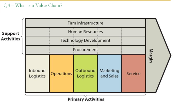 Image result for porter's value chain