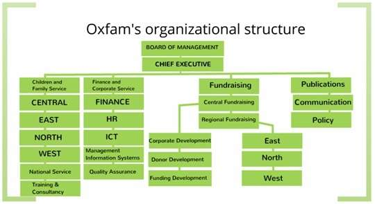 Image result for oxfam international organizational structure
