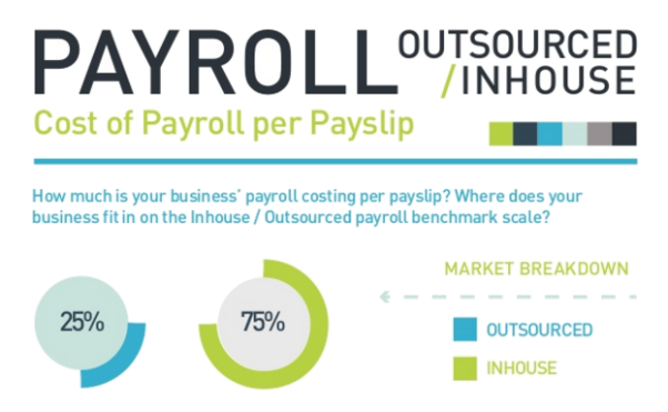 Image result for outsourcing  payroll vs inhouse chart uk