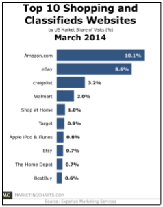 experian-2014-march-shopping-classified-sites.png