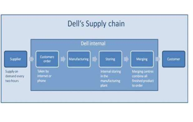 Supply chain of DELL - SlideShare