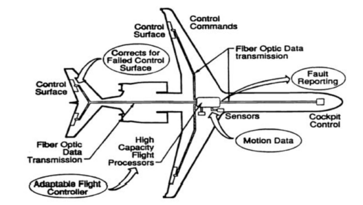 Fly by Light in Aircraft Systems - Analysis