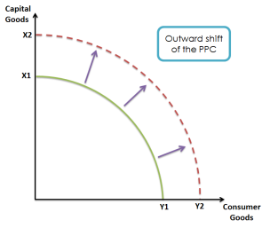 Outward shift PPC.png
