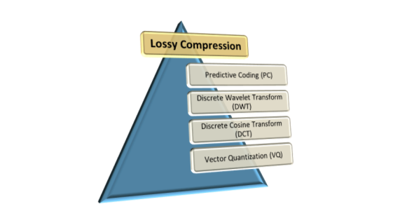 Compression Techniques used for Medical Image
