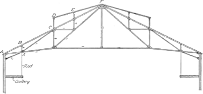 Fig. 74.   French Truss with Vertical Struts. Span, 80 ft.