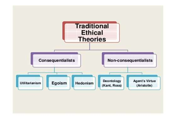 Image result for ethical  theories ppt