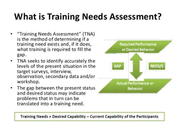 Image result for needs required for training