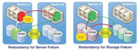 Image result for cloud redundancy