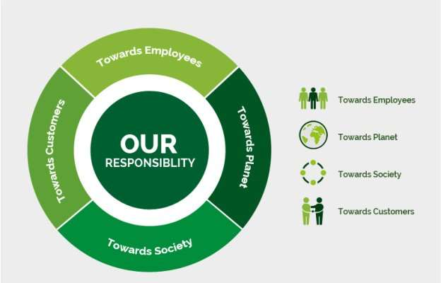 Image result for responsibilities of employees